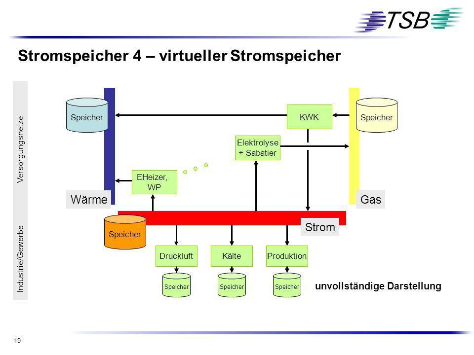 19 Stromspeicher 4 – virtueller Stromspeicher WärmeGas Strom EHeizer, WP KWK Elektrolyse + Sabatier Speicher DruckluftKälteProduktion Speicher Industr