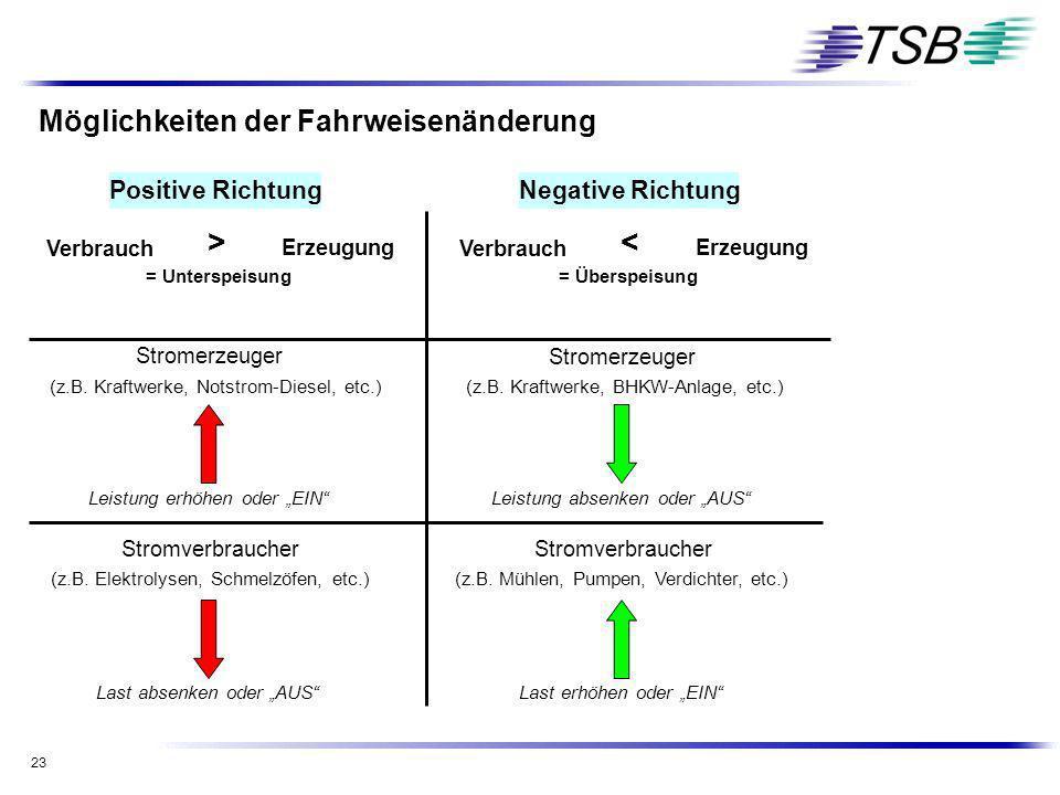 23 Positive RichtungNegative Richtung Stromerzeuger (z.B. Kraftwerke, Notstrom-Diesel, etc.) Stromverbraucher (z.B. Elektrolysen, Schmelzöfen, etc.) (