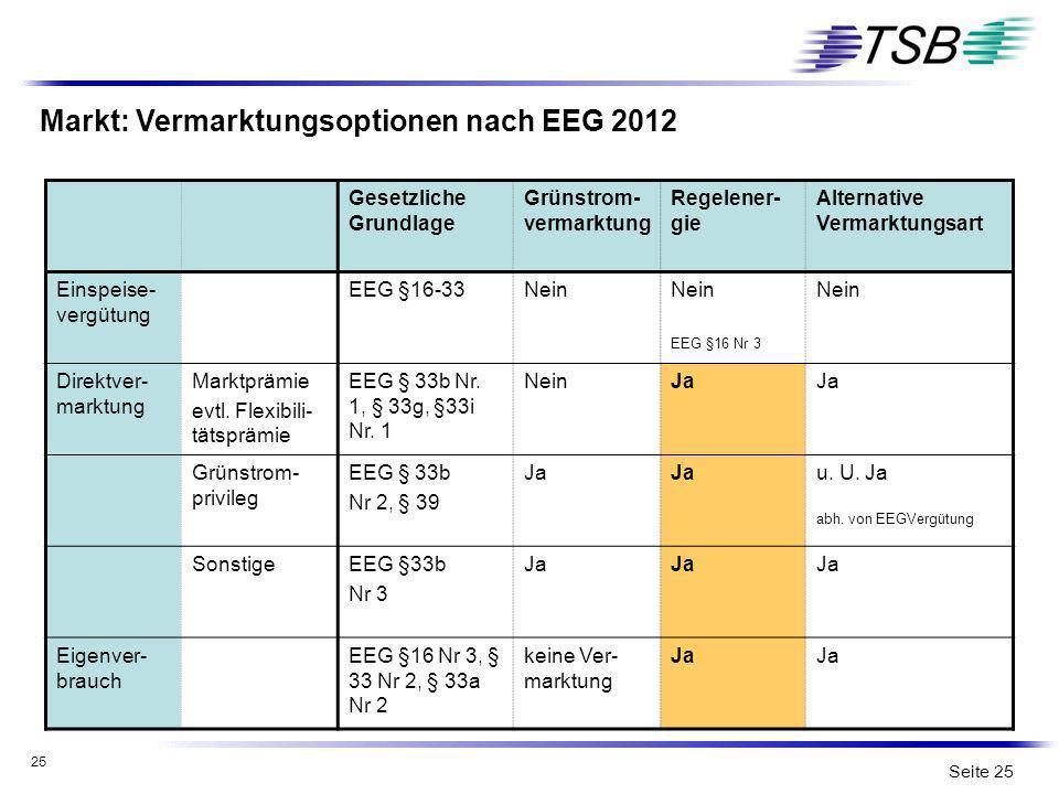 25 Seite 25 Markt: Vermarktungsoptionen nach EEG 2012 Gesetzliche Grundlage Grünstrom- vermarktung Regelener- gie Alternative Vermarktungsart Einspeis