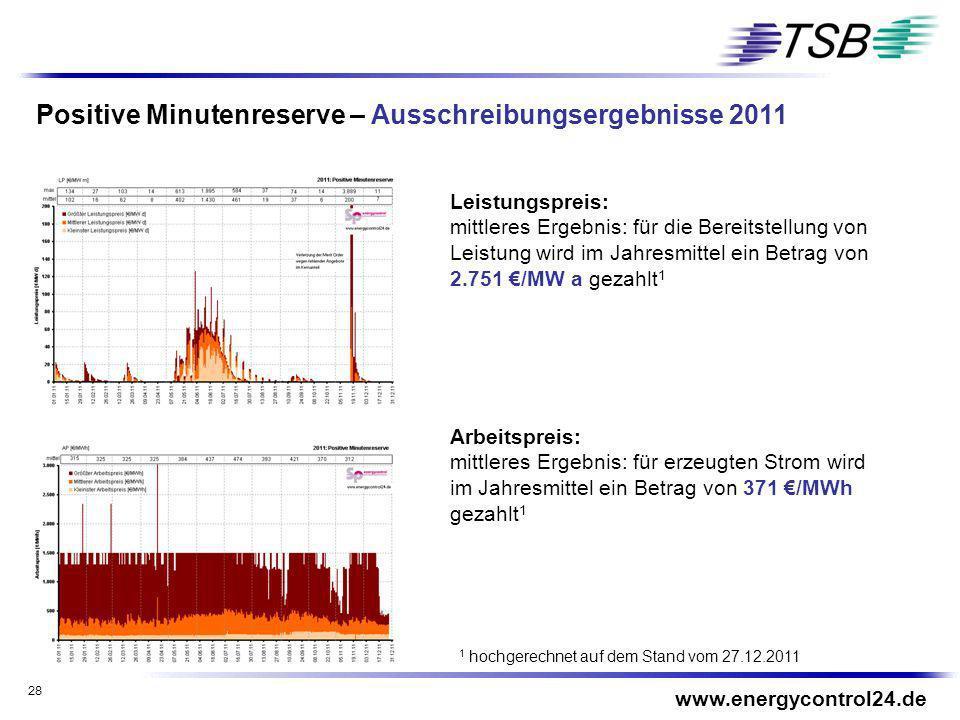 28 Positive Minutenreserve – Ausschreibungsergebnisse 2011 Leistungspreis: mittleres Ergebnis: für die Bereitstellung von Leistung wird im Jahresmitte