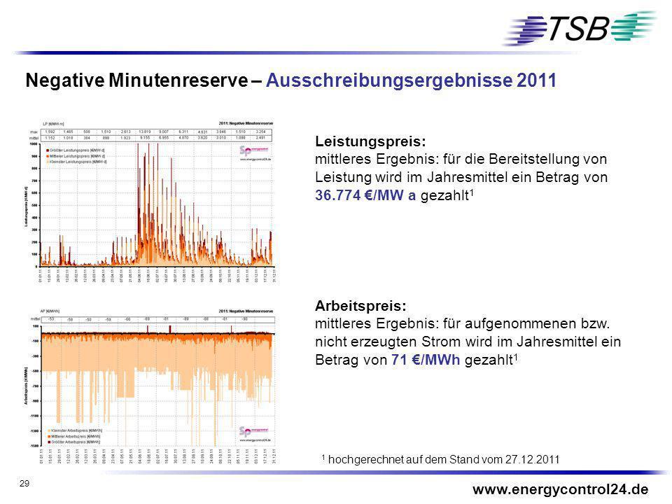 29 Negative Minutenreserve – Ausschreibungsergebnisse 2011 www.energycontrol24.de Leistungspreis: mittleres Ergebnis: für die Bereitstellung von Leist