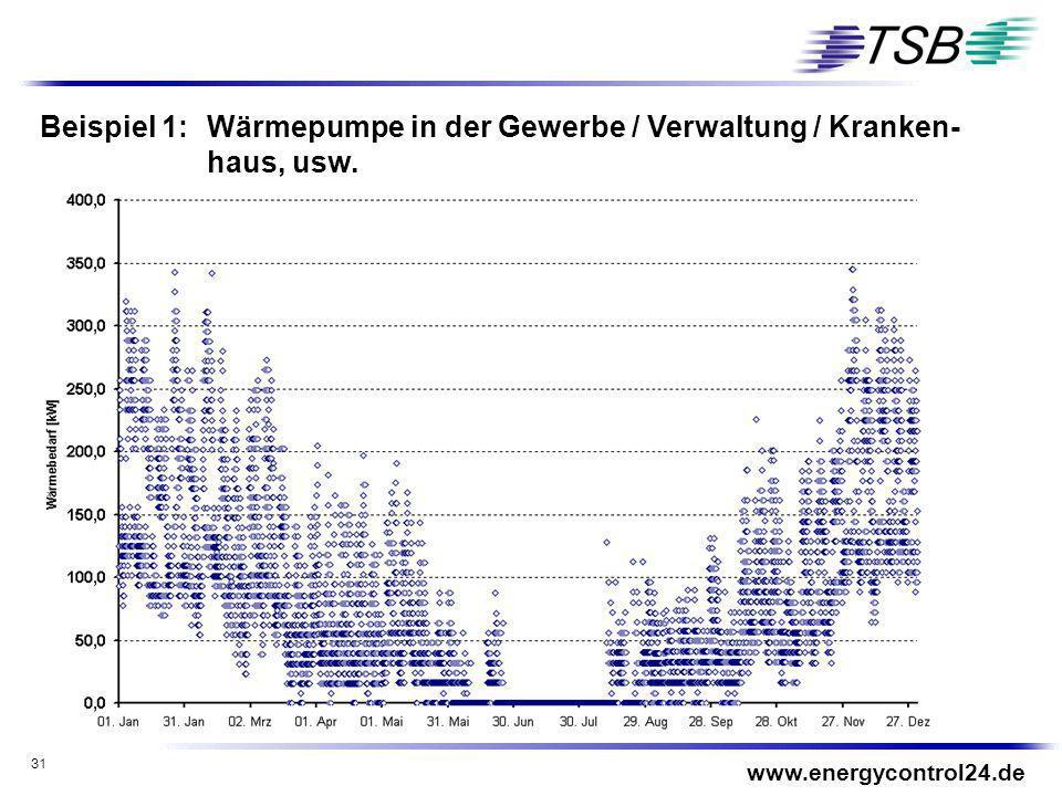 31 Beispiel 1: Wärmepumpe in der Gewerbe / Verwaltung / Kranken- haus, usw. www.energycontrol24.de