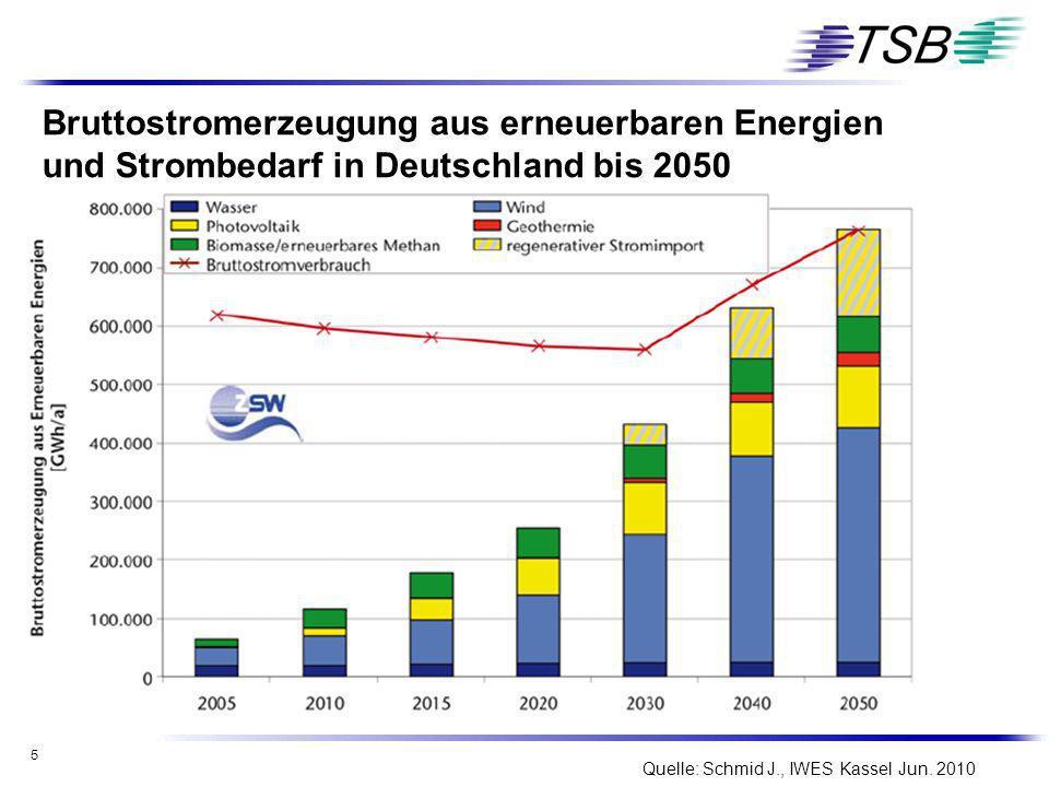 5 Bruttostromerzeugung aus erneuerbaren Energien und Strombedarf in Deutschland bis 2050 Quelle: Schmid J., IWES Kassel Jun. 2010