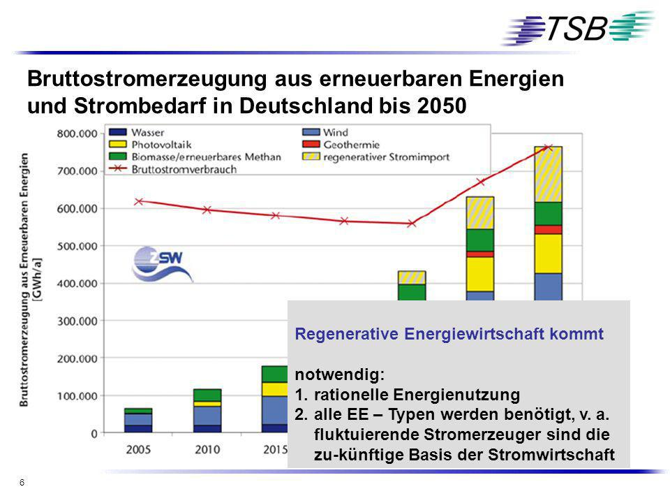 6 Bruttostromerzeugung aus erneuerbaren Energien und Strombedarf in Deutschland bis 2050 Regenerative Energiewirtschaft kommt notwendig: 1. rationelle