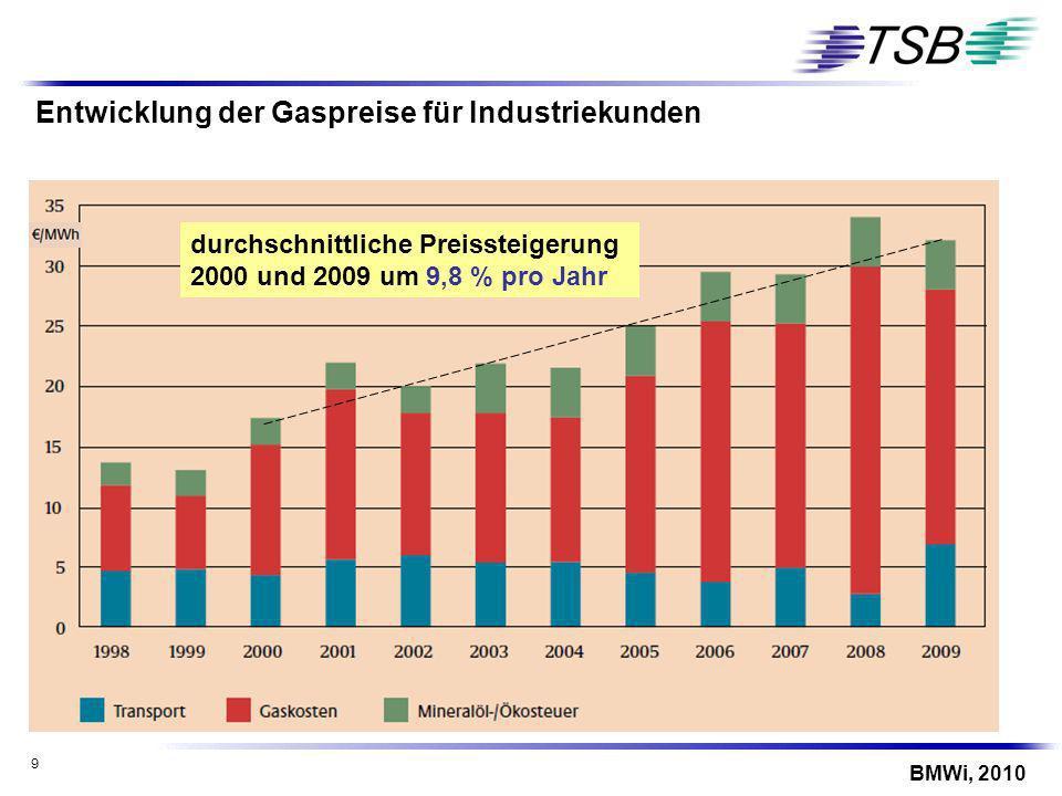 9 BMWi, 2010 durchschnittliche Preissteigerung 2000 und 2009 um 9,8 % pro Jahr Entwicklung der Gaspreise für Industriekunden