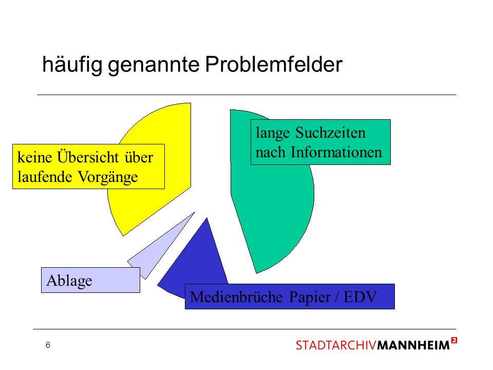 6 häufig genannte Problemfelder lange Suchzeiten nach Informationen keine Übersicht über laufende Vorgänge Medienbrüche Papier / EDV Ablage