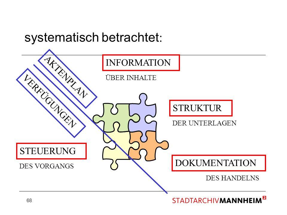 68 systematisch betrachtet : INFORMATION STRUKTUR DOKUMENTATION ÜBER INHALTE DES HANDELNS DES VORGANGS STEUERUNG AKTENPLAN VERFÜGUNGEN DER UNTERLAGEN