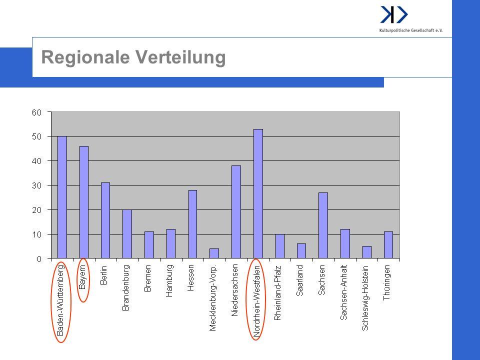 Regionale Verteilung
