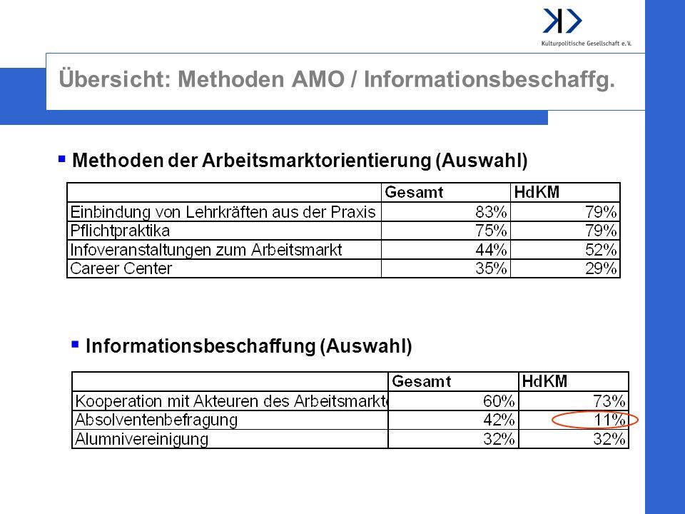 Übersicht: Methoden AMO / Informationsbeschaffg. Methoden der Arbeitsmarktorientierung (Auswahl) Informationsbeschaffung (Auswahl)