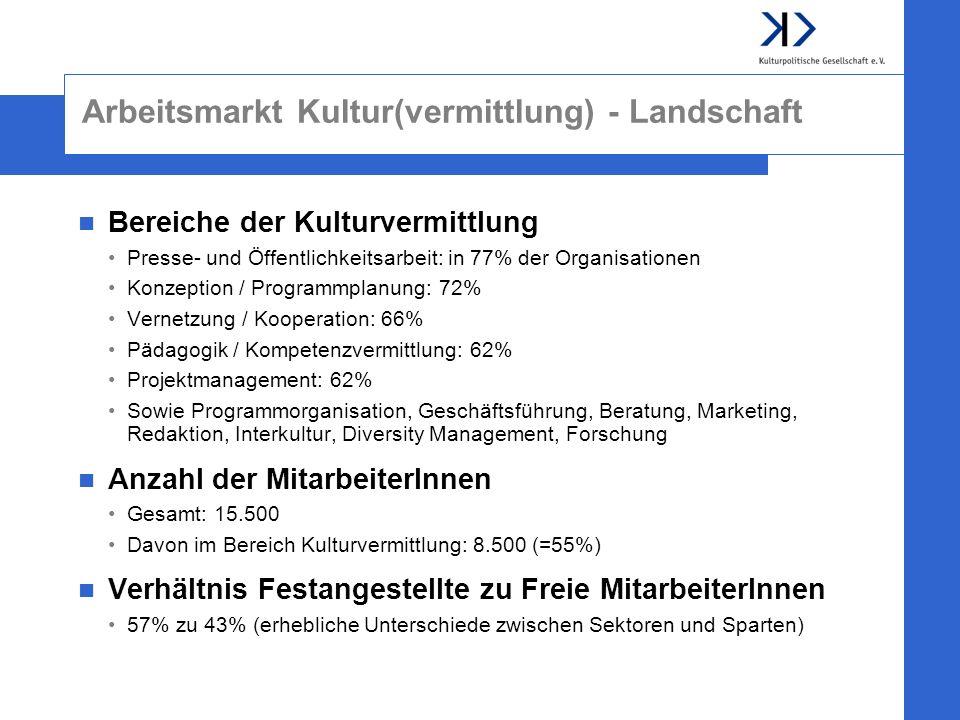 Arbeitsmarkt Kultur(vermittlung) - Landschaft Bereiche der Kulturvermittlung Presse- und Öffentlichkeitsarbeit: in 77% der Organisationen Konzeption /