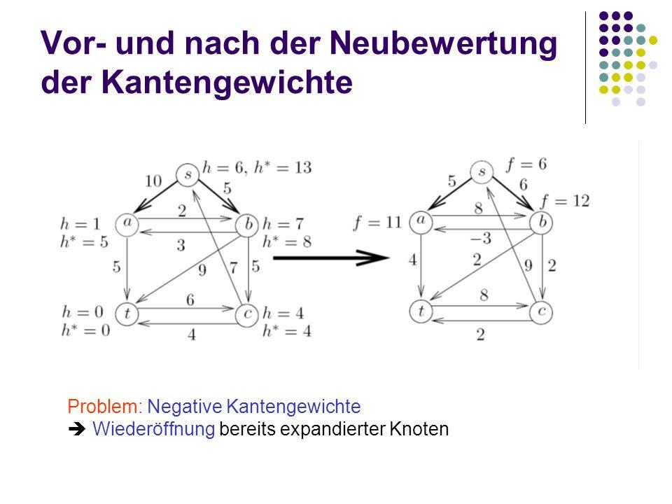 Vor- und nach der Neubewertung der Kantengewichte Problem: Negative Kantengewichte Wiederöffnung bereits expandierter Knoten