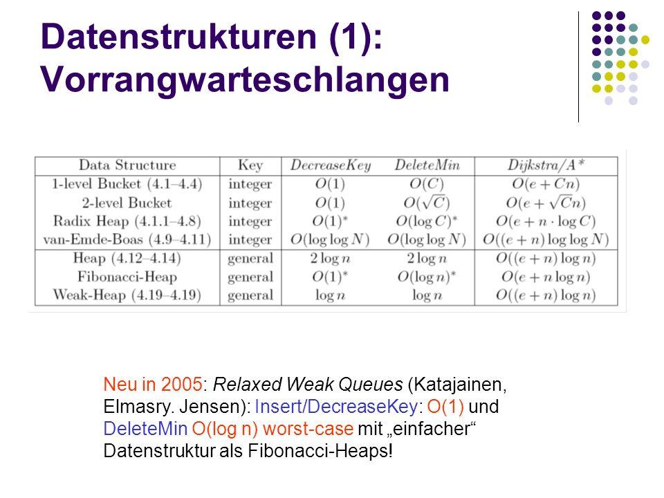 Datenstrukturen (1): Vorrangwarteschlangen Neu in 2005: Relaxed Weak Queues (Katajainen, Elmasry.