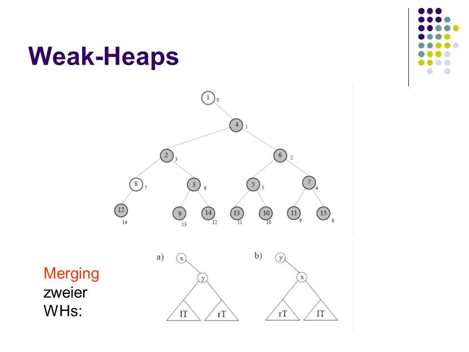 Weak-Heaps Merging zweier WHs: