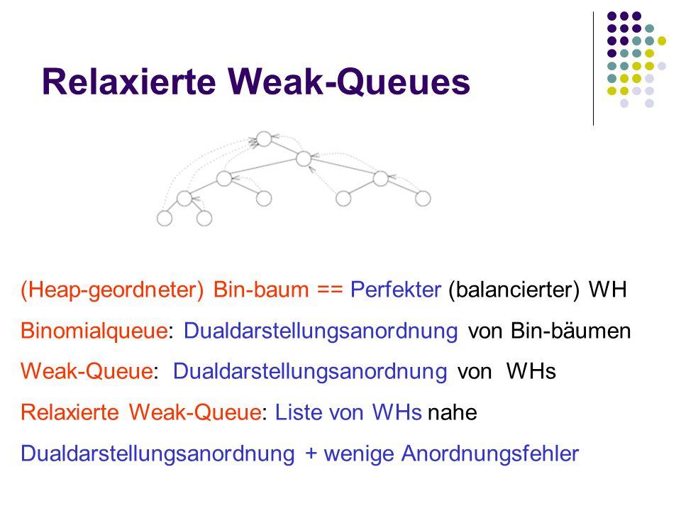 Relaxierte Weak-Queues (Heap-geordneter) Bin-baum == Perfekter (balancierter) WH Binomialqueue: Dualdarstellungsanordnung von Bin-bäumen Weak-Queue: Dualdarstellungsanordnung von WHs Relaxierte Weak-Queue: Liste von WHs nahe Dualdarstellungsanordnung + wenige Anordnungsfehler