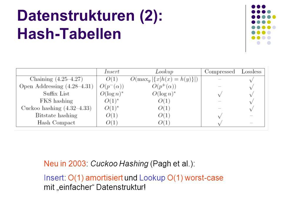 Datenstrukturen (2): Hash-Tabellen Neu in 2003: Cuckoo Hashing (Pagh et al.): Insert: O(1) amortisiert und Lookup O(1) worst-case mit einfacher Datenstruktur!