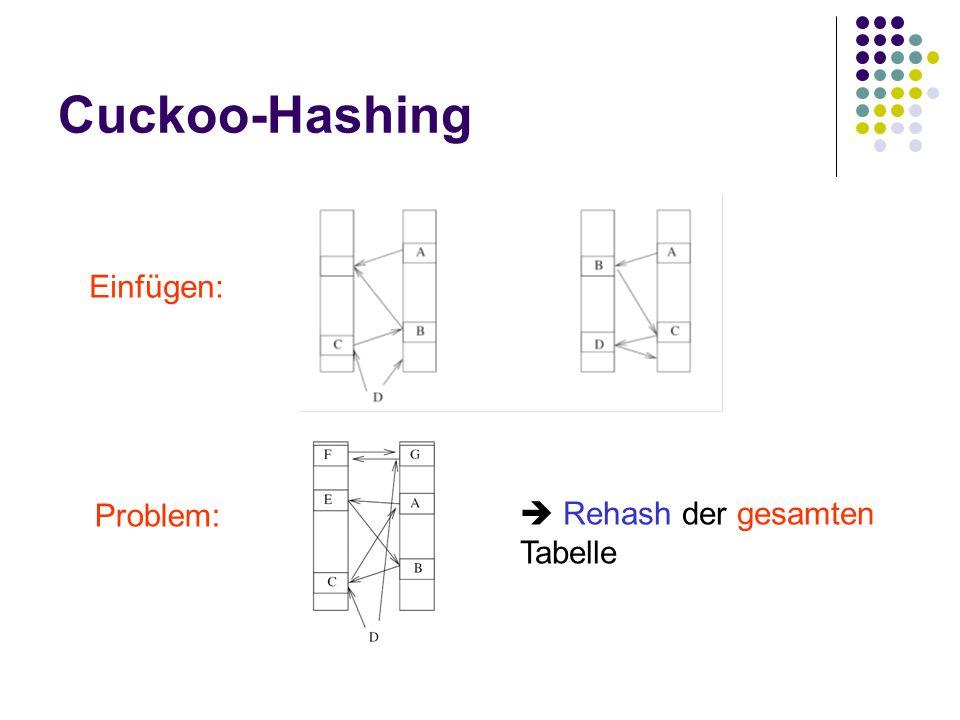 Cuckoo-Hashing Problem: Rehash der gesamten Tabelle Einfügen: