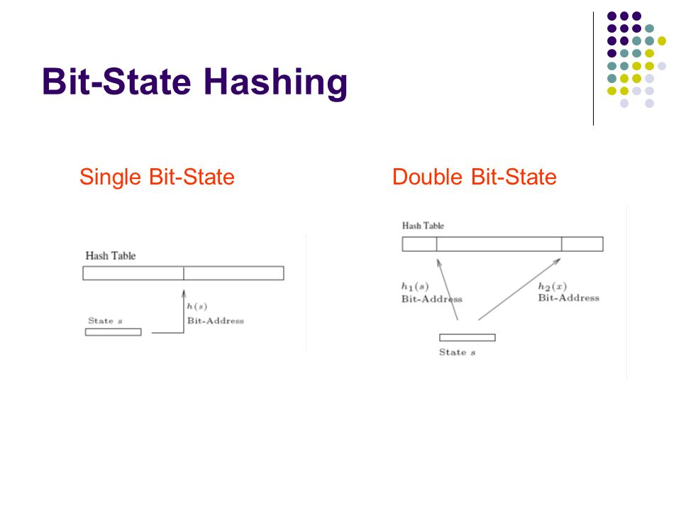 Bit-State Hashing Single Bit-State Double Bit-State