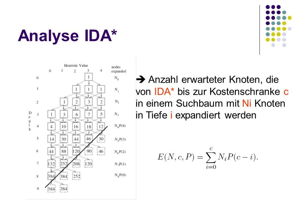 Analyse IDA* Anzahl erwarteter Knoten, die von IDA* bis zur Kostenschranke c in einem Suchbaum mit Ni Knoten in Tiefe i expandiert werden