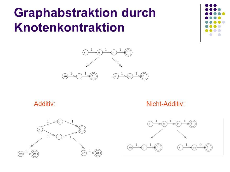 Graphabstraktion durch Knotenkontraktion Additiv: Nicht-Additiv: