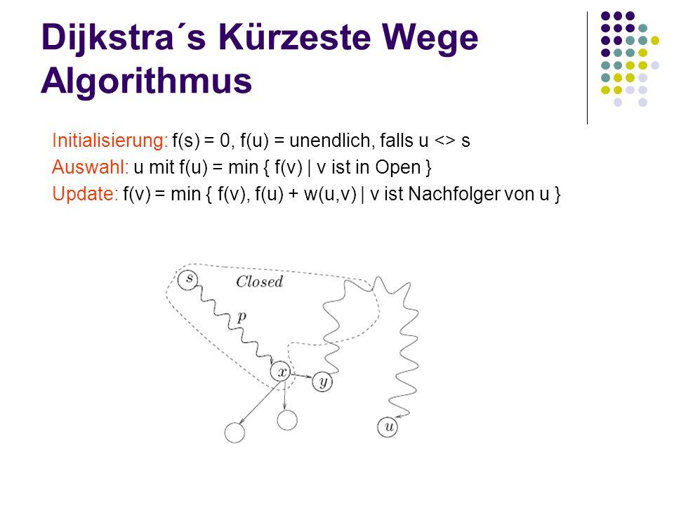 Dijkstra´s Kürzeste Wege Algorithmus Auswahl: u mit f(u) = min { f(v) | v ist in Open } Update: f(v) = min { f(v), f(u) + w(u,v) | v ist Nachfolger von u } Initialisierung: f(s) = 0, f(u) = unendlich, falls u <> s