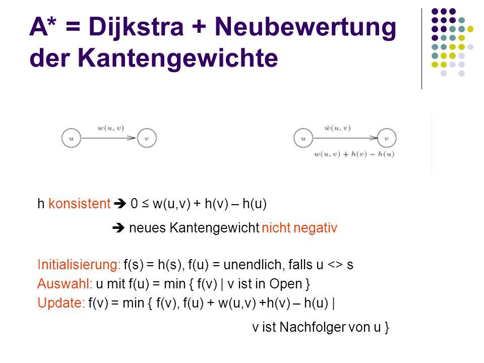 A* = Dijkstra + Neubewertung der Kantengewichte h konsistent 0 w(u,v) + h(v) – h(u) neues Kantengewicht nicht negativ Auswahl: u mit f(u) = min { f(v) | v ist in Open } Update: f(v) = min { f(v), f(u) + w(u,v) +h(v) – h(u) | v ist Nachfolger von u } Initialisierung: f(s) = h(s), f(u) = unendlich, falls u <> s