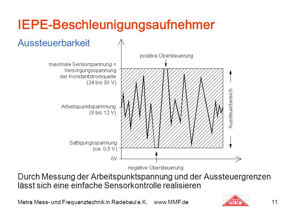 Metra Mess- und Frequenztechnik in Radebeul e.K. www.MMF.de11 IEPE-Beschleunigungsaufnehmer Aussteuerbarkeit Durch Messung der Arbeitspunktspannung un