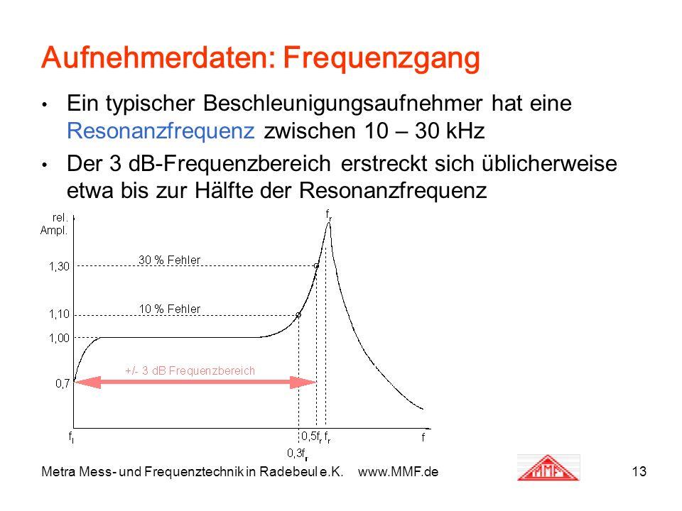 Metra Mess- und Frequenztechnik in Radebeul e.K. www.MMF.de13 Aufnehmerdaten: Frequenzgang Ein typischer Beschleunigungsaufnehmer hat eine Resonanzfre