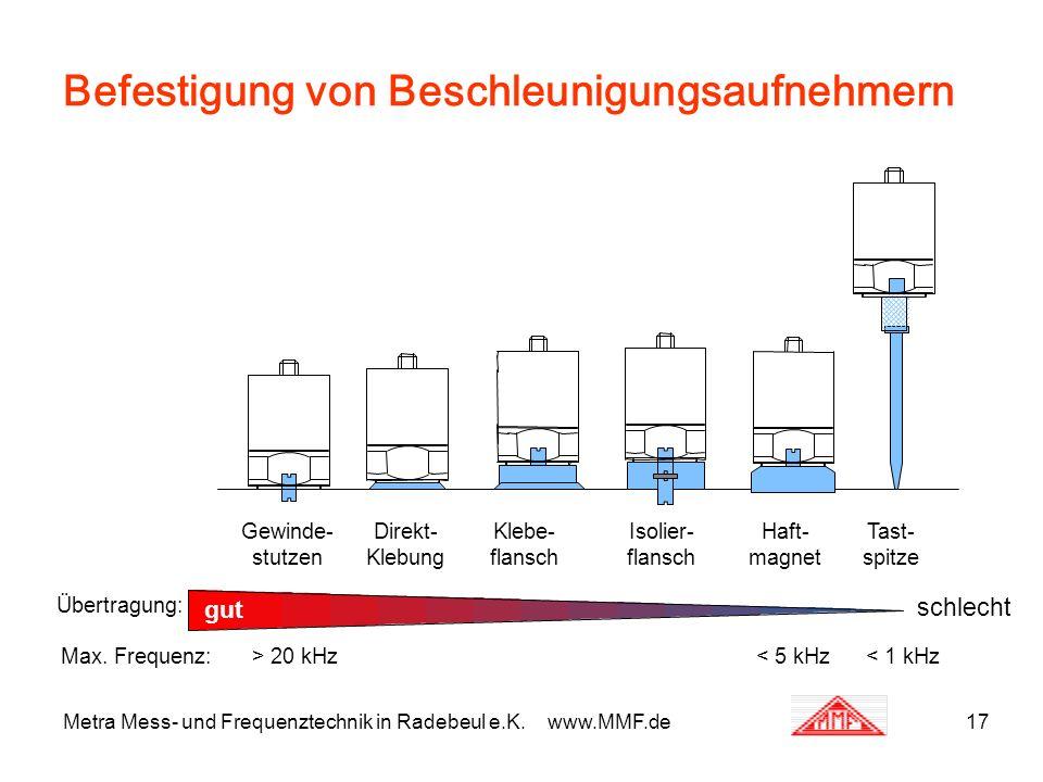 Metra Mess- und Frequenztechnik in Radebeul e.K. www.MMF.de17 Befestigung von Beschleunigungsaufnehmern Übertragung: Max. Frequenz: gut schlecht > 20
