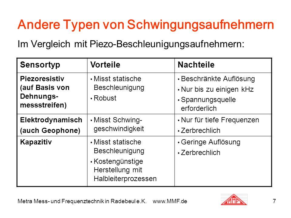 Metra Mess- und Frequenztechnik in Radebeul e.K. www.MMF.de7 Andere Typen von Schwingungsaufnehmern Im Vergleich mit Piezo-Beschleunigungsaufnehmern: