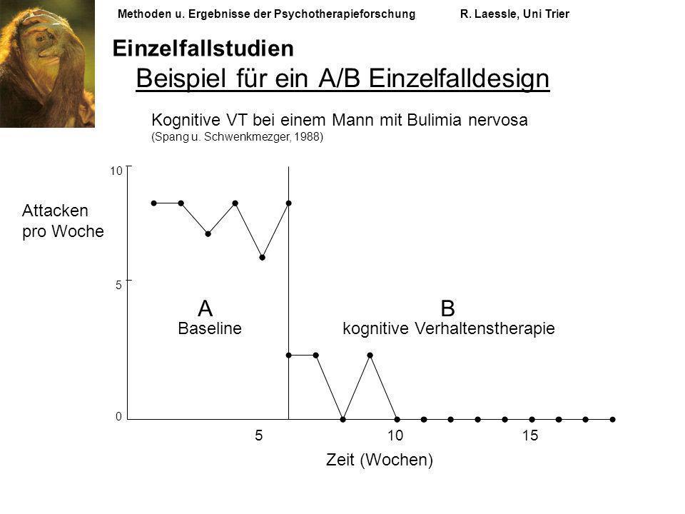 Beispiel für ein A/B Einzelfalldesign Kognitive VT bei einem Mann mit Bulimia nervosa (Spang u. Schwenkmezger, 1988) Zeit (Wochen) A Baseline Attacken