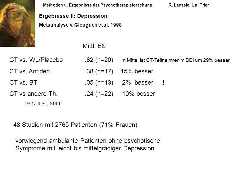 Methoden u. Ergebnisse der PsychotherapieforschungR. Laessle, Uni Trier Ergebnisse II: Depression Metaanalyse v. Gloaguen et al. 1998 CT vs. WL/Placeb