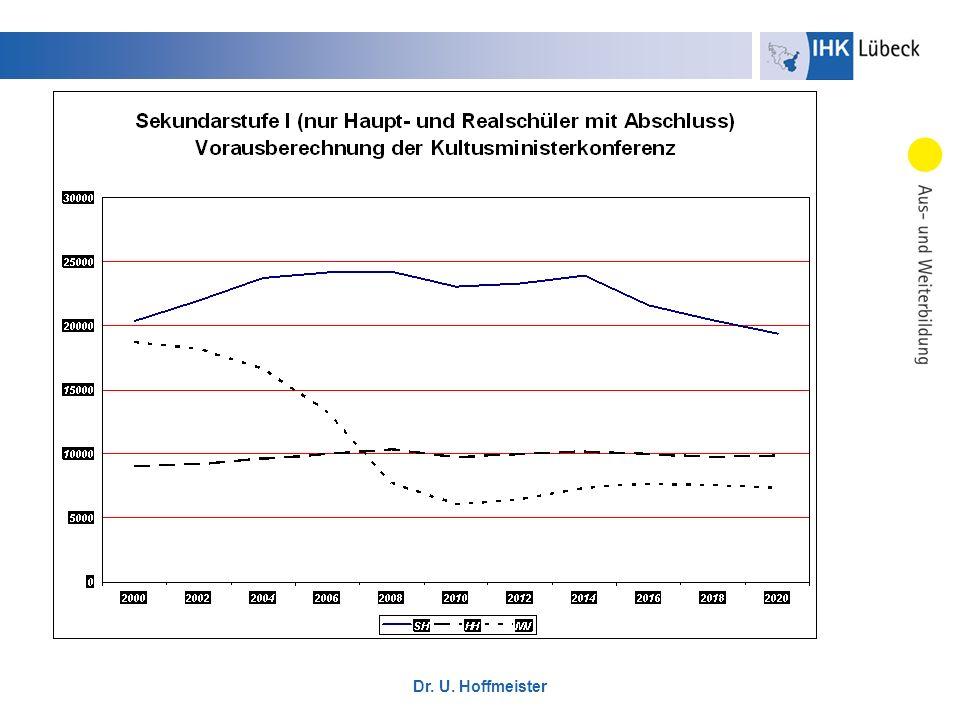 Dr. U. Hoffmeister Quelle: IZA Research Report No. 9, 2007