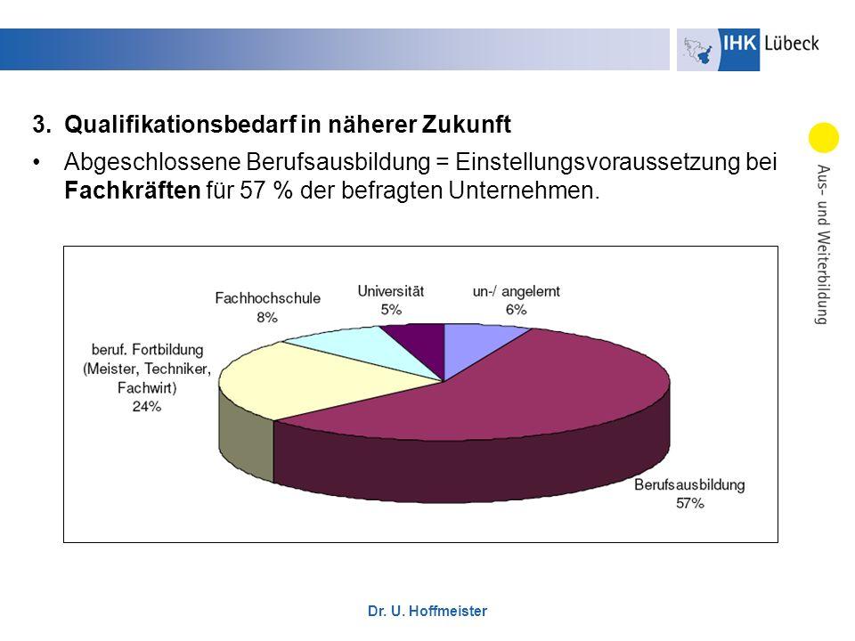 3.Qualifikationsbedarf in näherer Zukunft Abgeschlossene Berufsausbildung = Einstellungsvoraussetzung bei Fachkräften für 57 % der befragten Unternehm