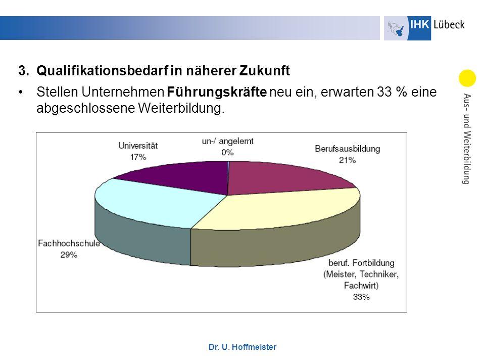 Dr. U. Hoffmeister 3.Qualifikationsbedarf in näherer Zukunft Stellen Unternehmen Führungskräfte neu ein, erwarten 33 % eine abgeschlossene Weiterbildu