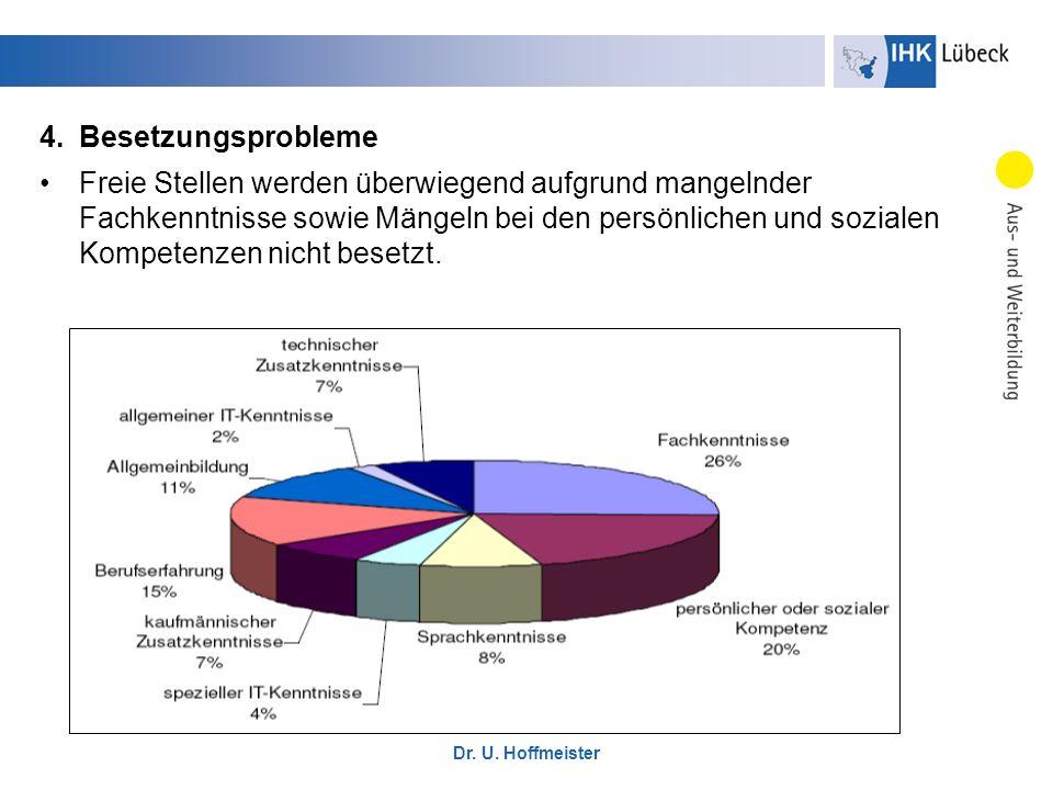Dr. U. Hoffmeister 4.Besetzungsprobleme Freie Stellen werden überwiegend aufgrund mangelnder Fachkenntnisse sowie Mängeln bei den persönlichen und soz