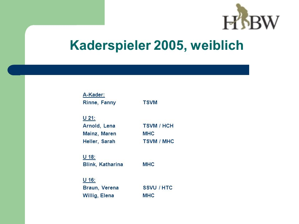 A-Kader: Rinne, FannyTSVM U 21: Arnold, LenaTSVM / HCH Mainz, MarenMHC Heller, SarahTSVM / MHC U 18: Blink, KatharinaMHC U 16: Braun, VerenaSSVU / HTC Willig, ElenaMHC Kaderspieler 2005, weiblich
