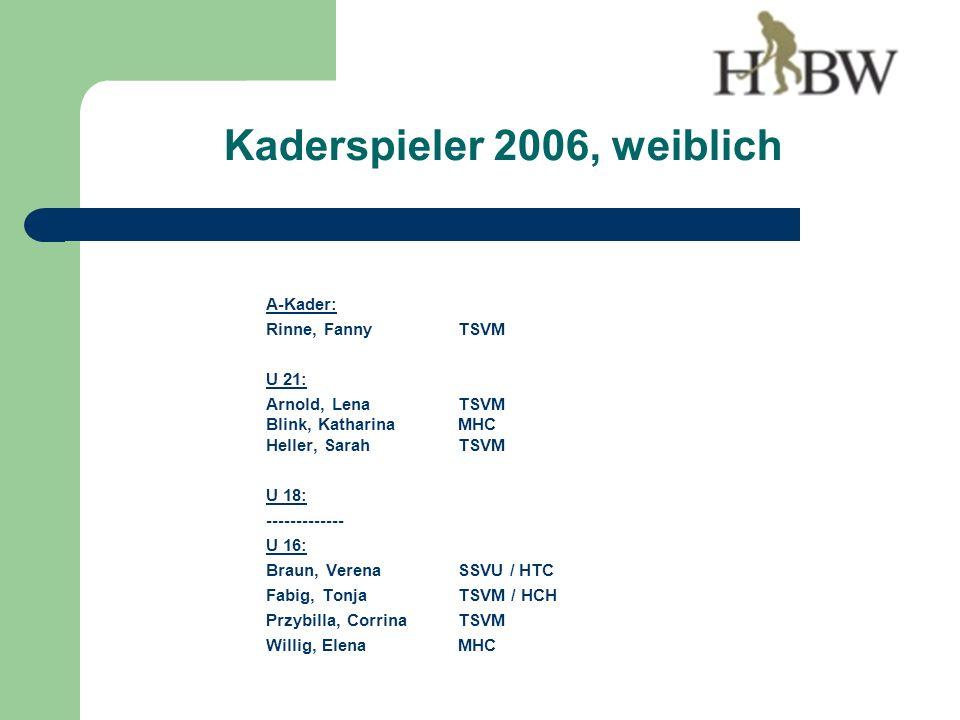 A-Kader: Rinne, FannyTSVM U 21: Arnold, LenaTSVM Blink, KatharinaMHC Heller, SarahTSVM U 18: ------------- U 16: Braun, VerenaSSVU / HTC Fabig, TonjaTSVM / HCH Przybilla, CorrinaTSVM Willig, ElenaMHC Kaderspieler 2006, weiblich