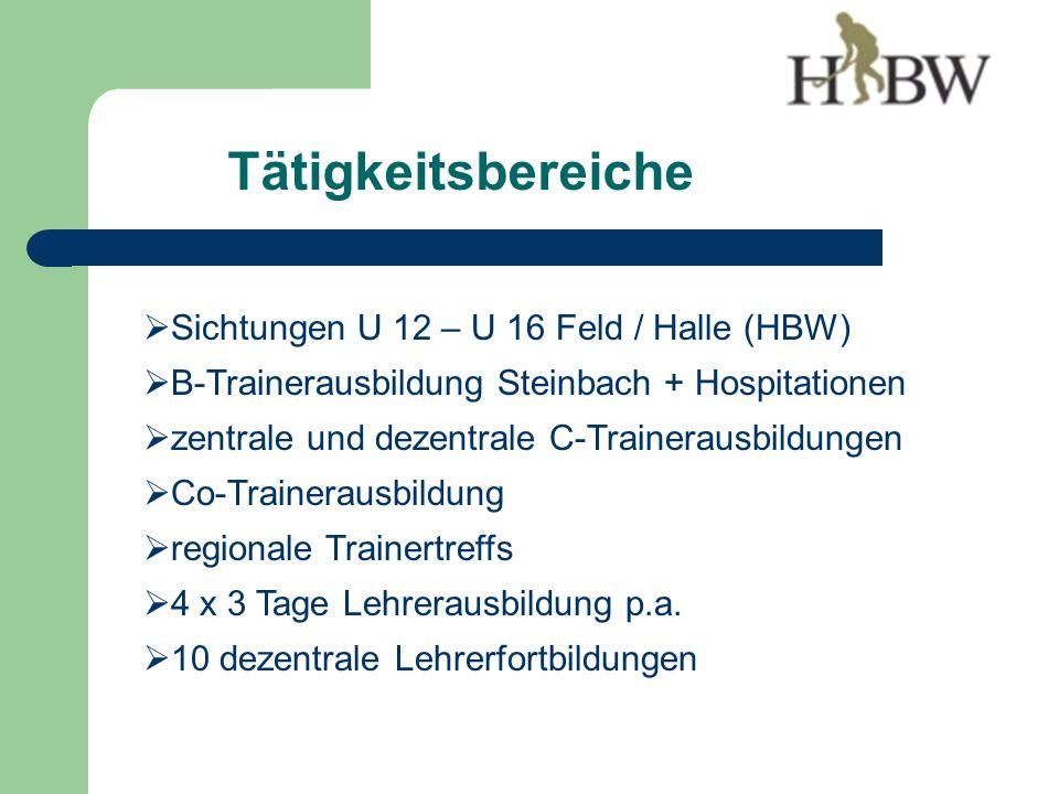 Tätigkeitsbereiche Sichtungen U 12 – U 16 Feld / Halle (HBW) B-Trainerausbildung Steinbach + Hospitationen zentrale und dezentrale C-Trainerausbildungen Co-Trainerausbildung regionale Trainertreffs 4 x 3 Tage Lehrerausbildung p.a.