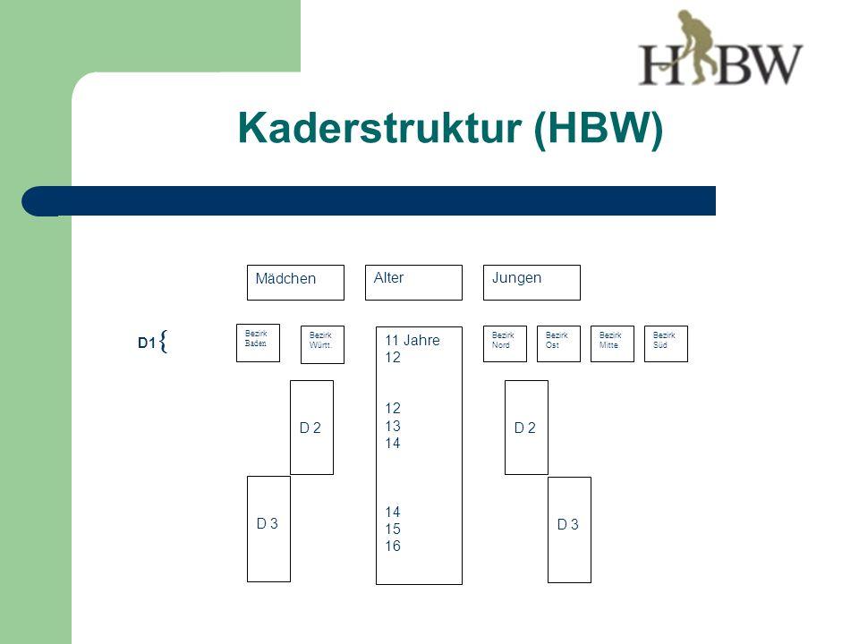 Kaderstruktur (HBW) Bezirk Württ.