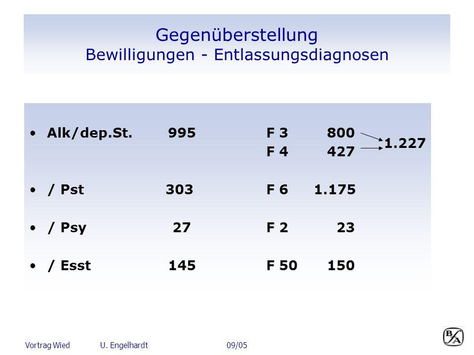 Vortrag Wied U. Engelhardt 09/05 Gegenüberstellung Bewilligungen - Entlassungsdiagnosen Alk/dep.St. 995F 3 800 F 4 427 / Pst 303F 61.175 / Psy 27F 2 2