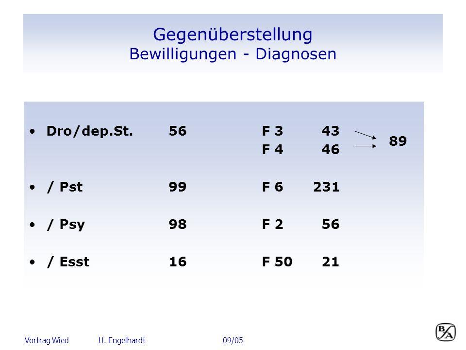 Vortrag Wied U. Engelhardt 09/05 Gegenüberstellung Bewilligungen - Diagnosen Dro/dep.St.56F 3 43 F 4 46 / Pst 99F 6 231 / Psy 98F 2 56 / Esst16F 50 21