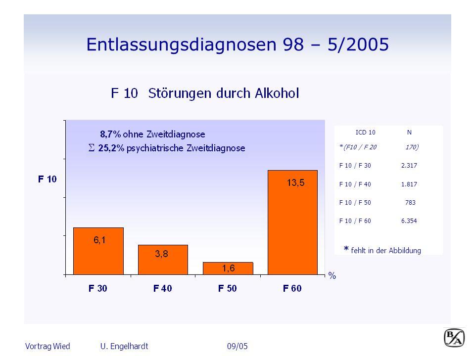 Vortrag Wied U. Engelhardt 09/05 ICD 10 N *(F10 / F 20 170) F 10 / F 302.317 F 10 / F 401.817 F 10 / F 50 783 F 10 / F 606.354 * fehlt in der Abbildun
