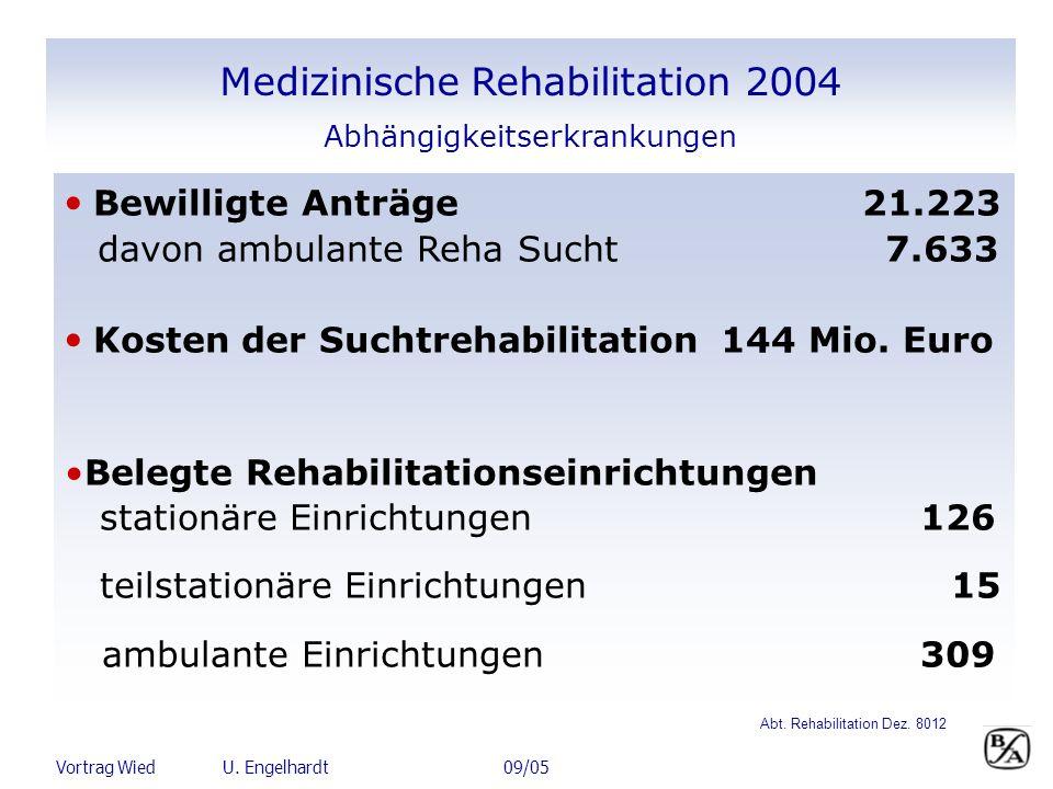 Vortrag Wied U. Engelhardt 09/05 Medizinische Rehabilitation 2004 Abhängigkeitserkrankungen Bewilligte Anträge 21.223 davon ambulante Reha Sucht 7.633