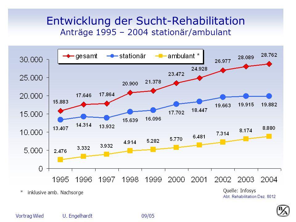 Quelle: Infosys Entwicklung der Sucht-Rehabilitation Anträge 1995 – 2004 stationär/ambulant * inklusive amb. Nachsorge Abt. Rehabilitation Dez. 8012