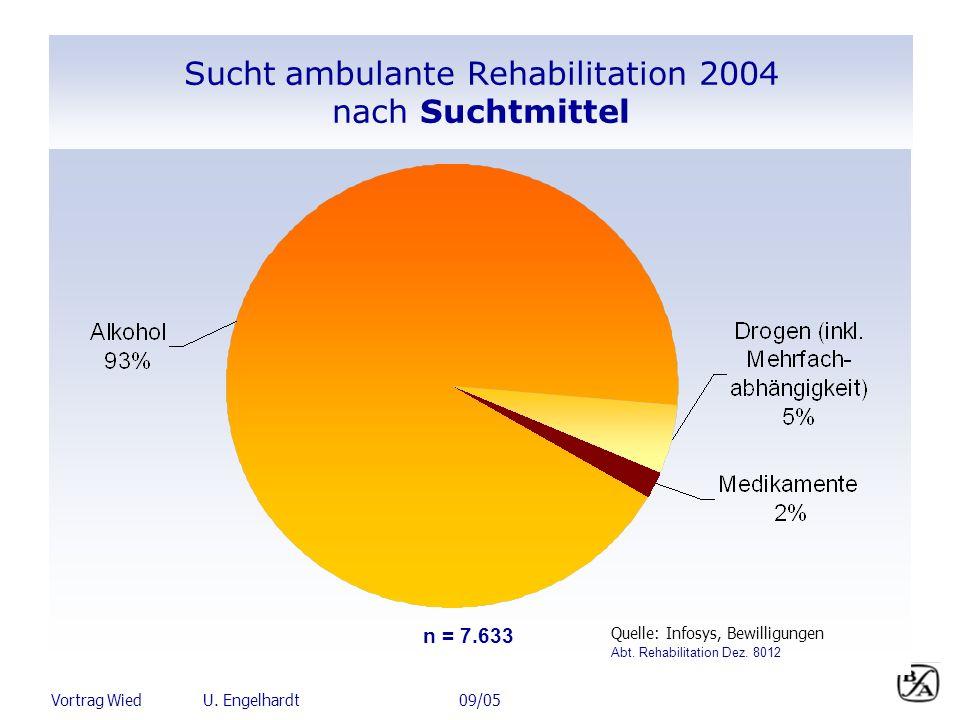 Vortrag Wied U. Engelhardt 09/05 Sucht ambulante Rehabilitation 2004 nach Suchtmittel n= 7.633 Quelle: Infosys, Bewilligungen n = 7.633 Abt. Rehabilit
