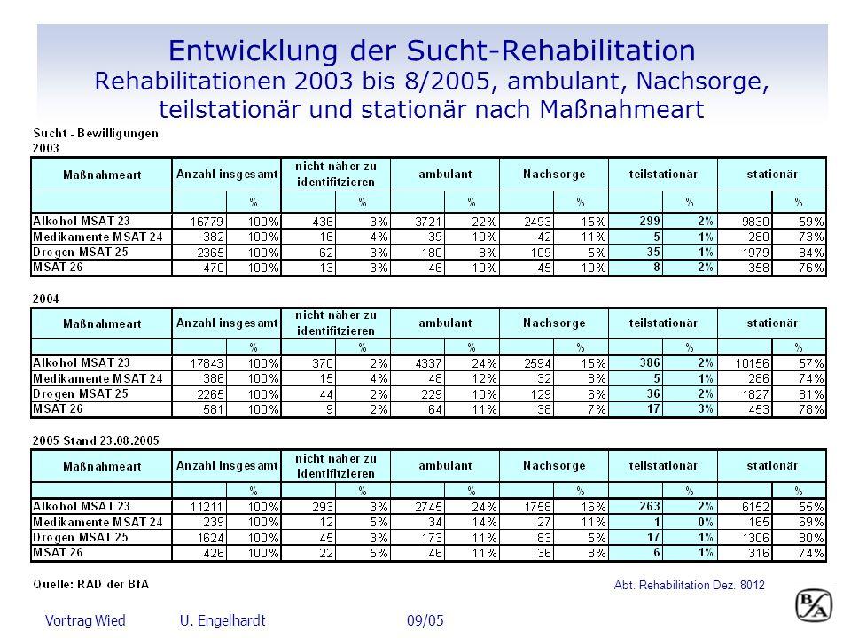 Vortrag Wied U. Engelhardt 09/05 Entwicklung der Sucht-Rehabilitation Rehabilitationen 2003 bis 8/2005, ambulant, Nachsorge, teilstationär und station