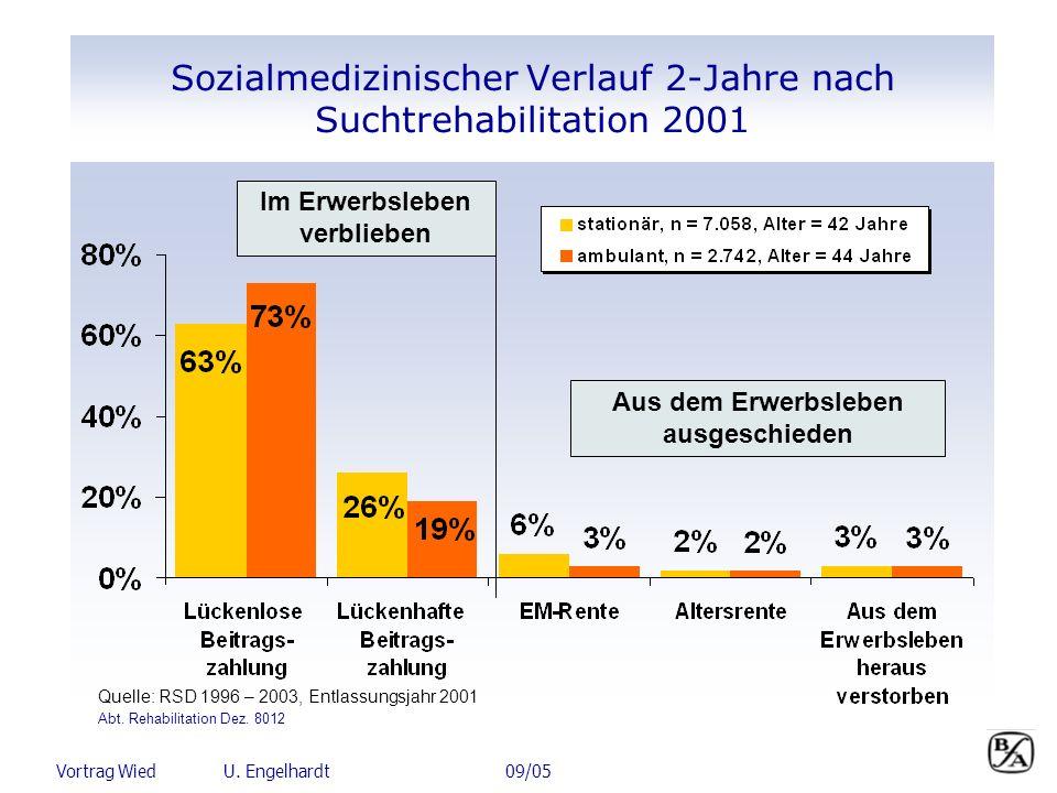 Vortrag Wied U. Engelhardt 09/05 Sozialmedizinischer Verlauf 2-Jahre nach Suchtrehabilitation 2001 Im Erwerbsleben verblieben Quelle: RSD 1996 – 2003,