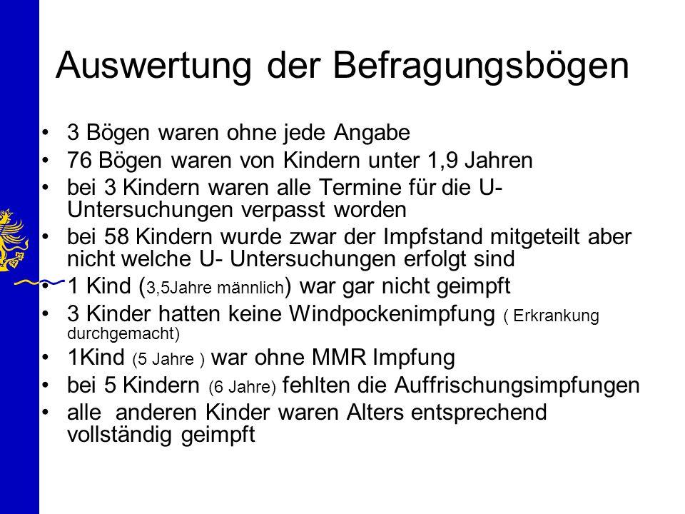 Auswertung der Befragungsbögen 3 Bögen waren ohne jede Angabe 76 Bögen waren von Kindern unter 1,9 Jahren bei 3 Kindern waren alle Termine für die U-