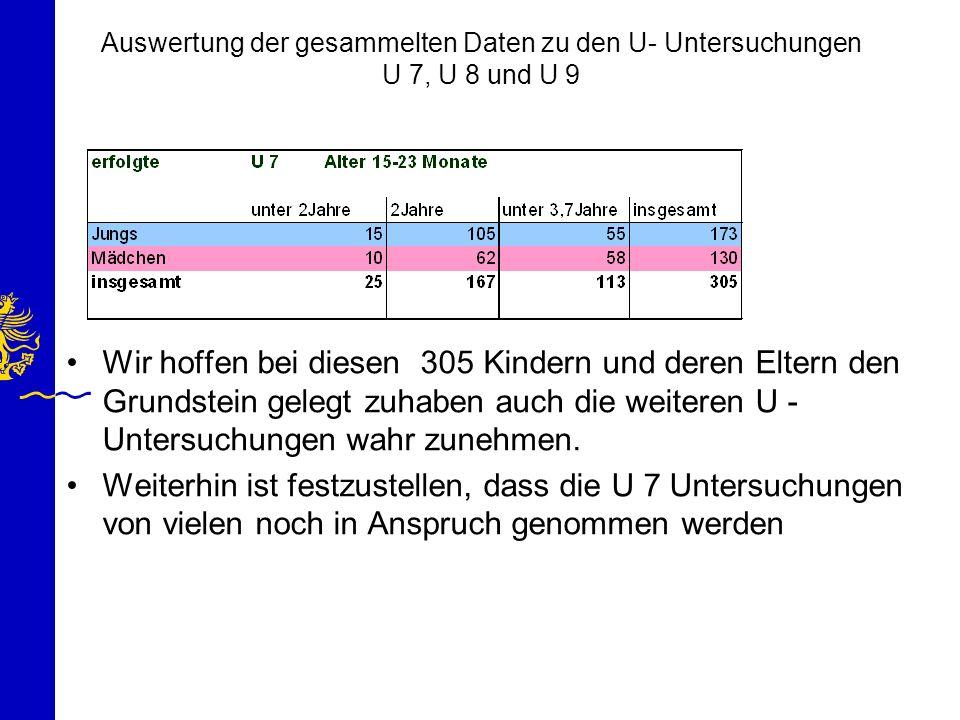 Auswertung der gesammelten Daten zu den U- Untersuchungen U 7, U 8 und U 9 Wir hoffen bei diesen 305 Kindern und deren Eltern den Grundstein gelegt zu