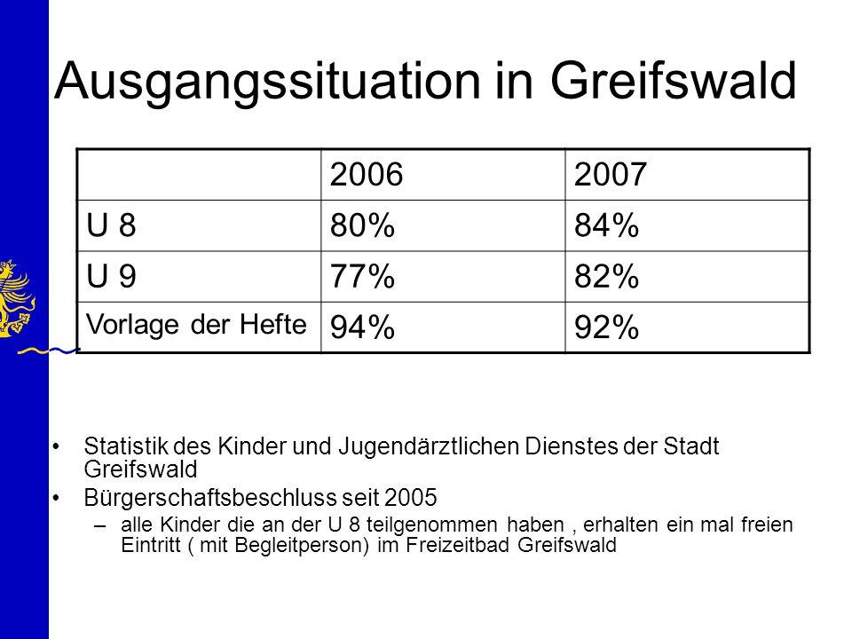 Ausgangssituation in Greifswald Statistik des Kinder und Jugendärztlichen Dienstes der Stadt Greifswald Bürgerschaftsbeschluss seit 2005 –alle Kinder